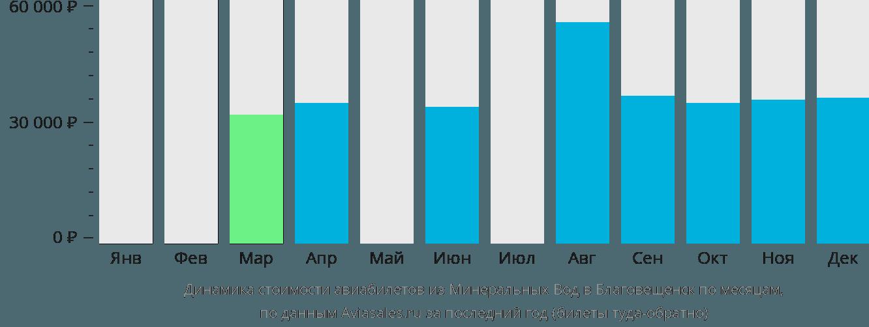 Динамика стоимости авиабилетов из Минеральных Вод в Благовещенск по месяцам