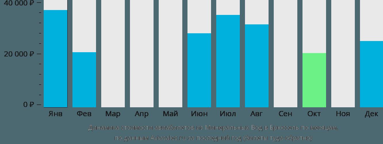 Динамика стоимости авиабилетов из Минеральных Вод в Брюссель по месяцам