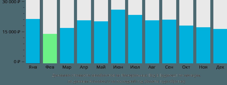 Динамика стоимости авиабилетов из Минеральных Вод в Будапешт по месяцам