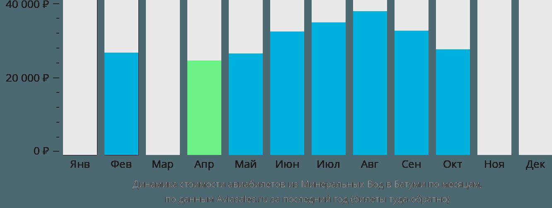 Динамика стоимости авиабилетов из Минеральных Вод в Батуми по месяцам
