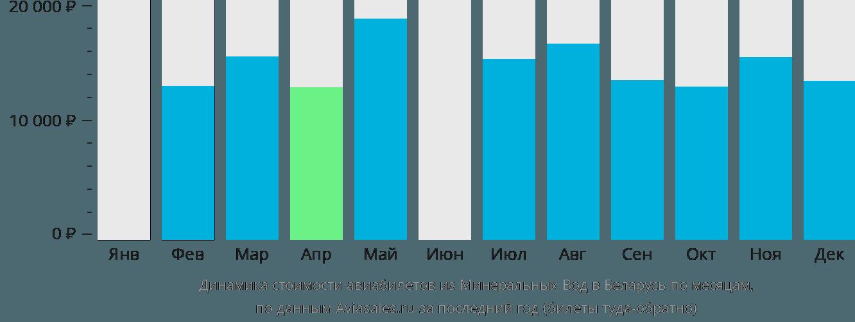 Динамика стоимости авиабилетов из Минеральных Вод в Беларусь по месяцам