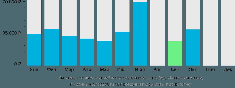 Динамика стоимости авиабилетов из Минеральных Вод в Каир по месяцам