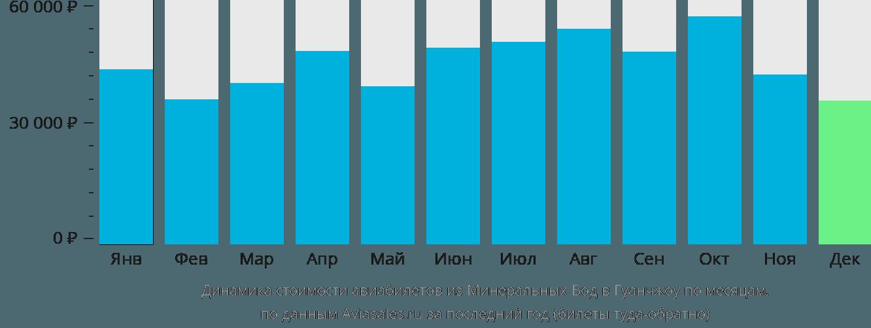 Динамика стоимости авиабилетов из Минеральных Вод в Гуанчжоу по месяцам