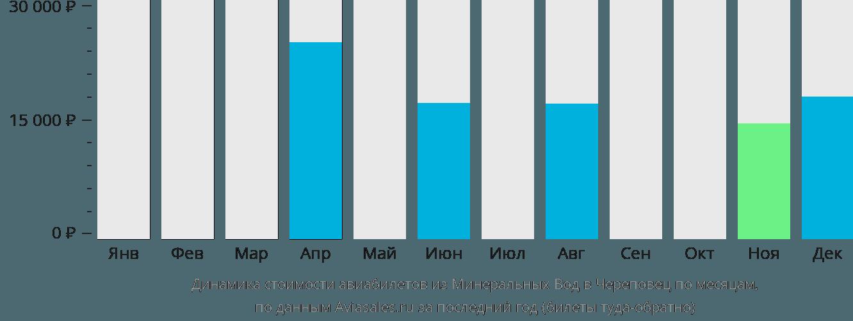Динамика стоимости авиабилетов из Минеральных Вод в Череповец по месяцам