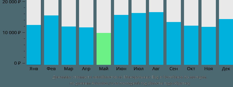 Динамика стоимости авиабилетов из Минеральных Вод в Челябинск по месяцам
