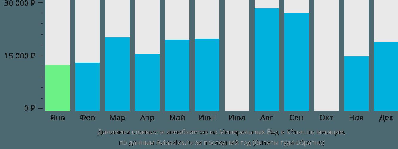 Динамика стоимости авиабилетов из Минеральных Вод в Кёльн по месяцам