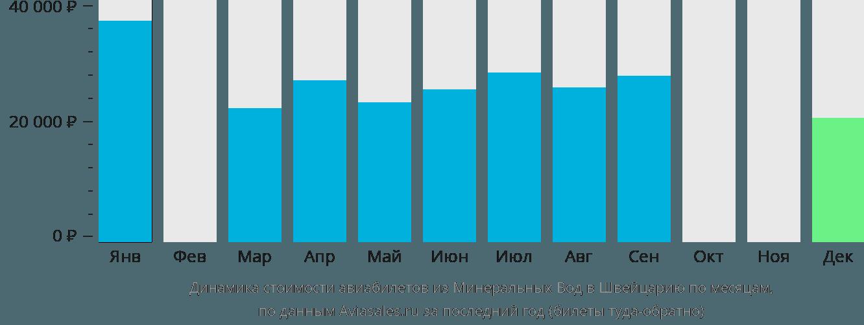 Динамика стоимости авиабилетов из Минеральных Вод в Швейцарию по месяцам