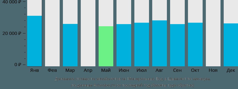 Динамика стоимости авиабилетов из Минеральных Вод в Шымкент по месяцам
