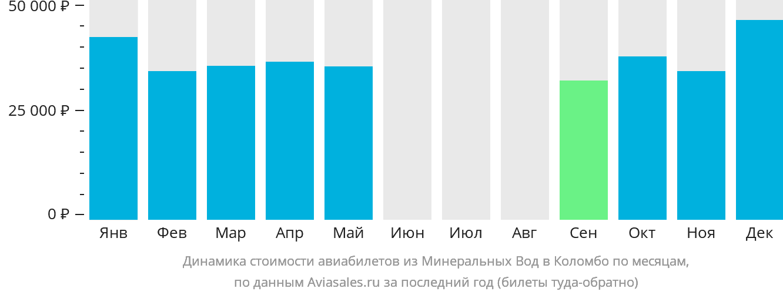 Динамика стоимости авиабилетов из Минеральных Вод в Коломбо по месяцам