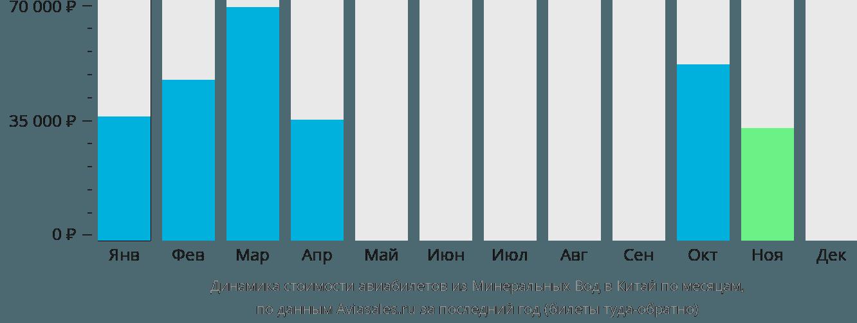 Динамика стоимости авиабилетов из Минеральных Вод в Китай по месяцам
