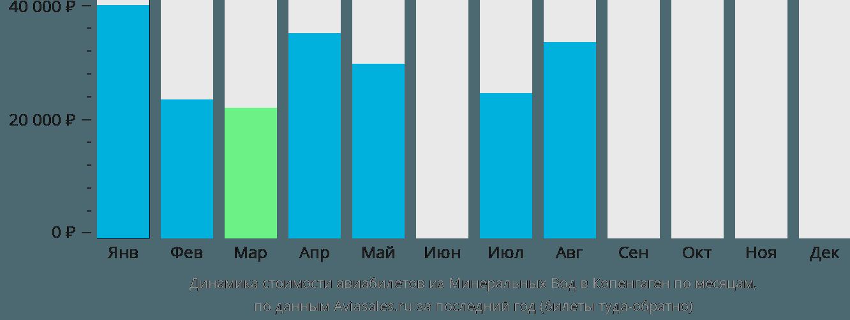 Динамика стоимости авиабилетов из Минеральных Вод в Копенгаген по месяцам
