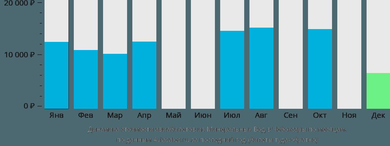 Динамика стоимости авиабилетов из Минеральных Вод в Чебоксары по месяцам