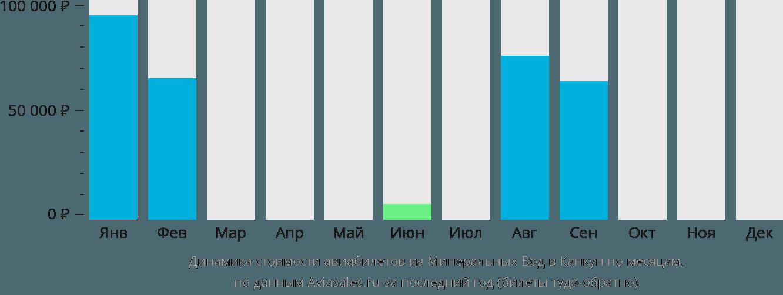 Динамика стоимости авиабилетов из Минеральных Вод в Канкун по месяцам