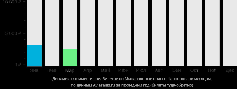 Динамика стоимости авиабилетов из Минеральных Вод в Черновцы по месяцам