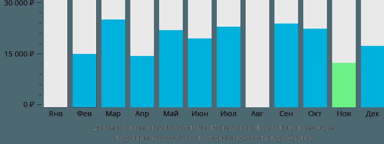 Динамика стоимости авиабилетов из Минеральных Вод на Кипр по месяцам