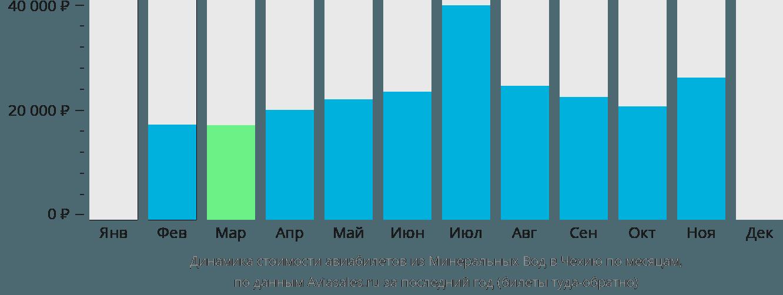 Динамика стоимости авиабилетов из Минеральных Вод в Чехию по месяцам
