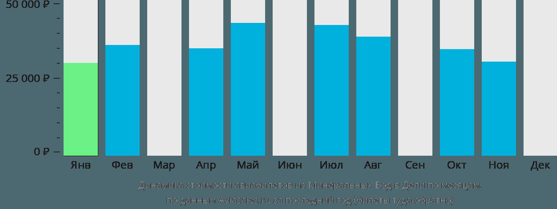 Динамика стоимости авиабилетов из Минеральных Вод в Дели по месяцам