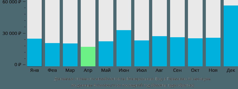 Динамика стоимости авиабилетов из Минеральных Вод в Германию по месяцам