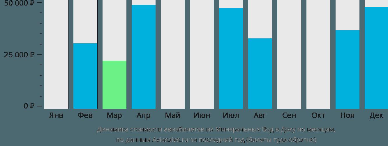 Динамика стоимости авиабилетов из Минеральных Вод в Доху по месяцам