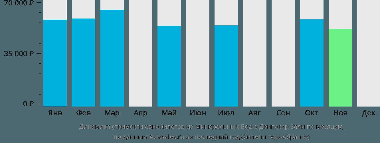 Динамика стоимости авиабилетов из Минеральных Вод в Денпасар Бали по месяцам