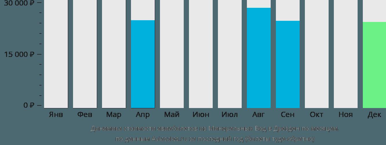 Динамика стоимости авиабилетов из Минеральных Вод в Дрезден по месяцам