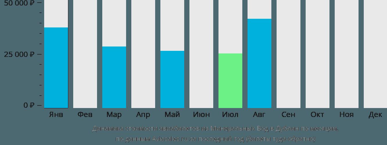 Динамика стоимости авиабилетов из Минеральных Вод в Дублин по месяцам