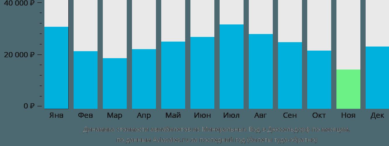 Динамика стоимости авиабилетов из Минеральных Вод в Дюссельдорф по месяцам