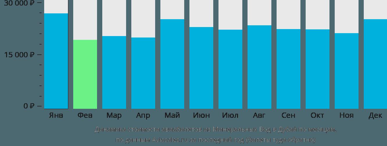 Динамика стоимости авиабилетов из Минеральных Вод в Дубай по месяцам