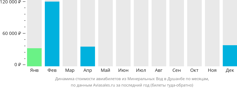 Динамика стоимости авиабилетов из Минеральных Вод в Душанбе по месяцам