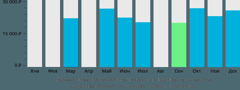 Динамика стоимости авиабилетов из Минеральных Вод в Никосию по месяцам