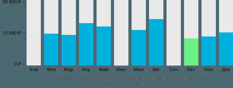 Динамика стоимости авиабилетов из Минеральных Вод в Белгород по месяцам