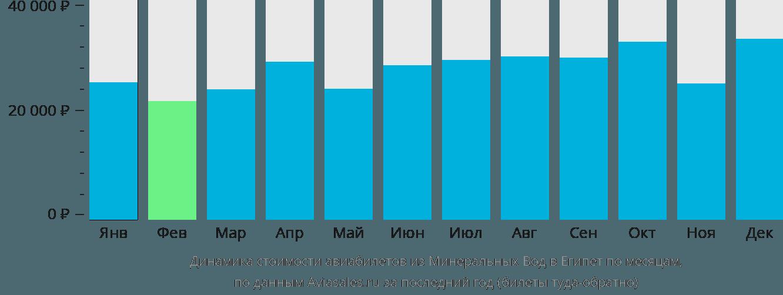 Динамика стоимости авиабилетов из Минеральных Вод в Египет по месяцам