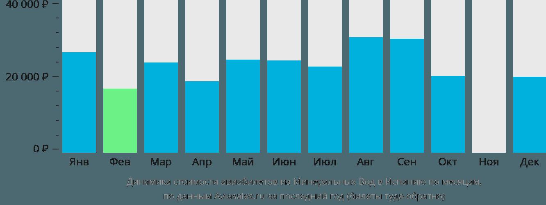Динамика стоимости авиабилетов из Минеральных Вод в Испанию по месяцам