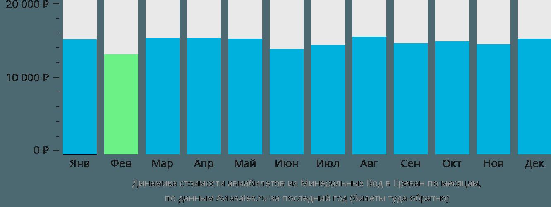 Динамика стоимости авиабилетов из Минеральных Вод в Ереван по месяцам