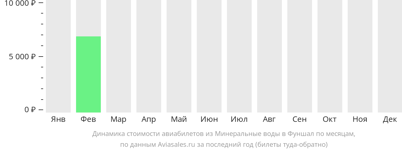 Динамика стоимости авиабилетов из Минеральных Вод в Фуншал по месяцам