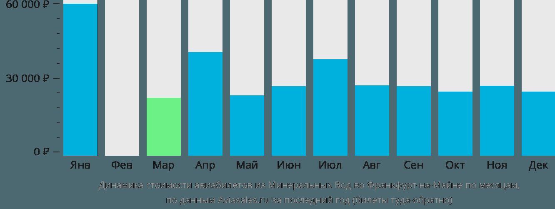 Динамика стоимости авиабилетов из Минеральных Вод во Франкфурт-на-Майне по месяцам