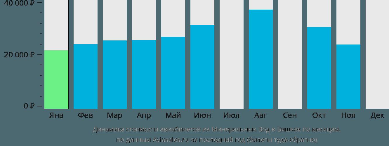 Динамика стоимости авиабилетов из Минеральных Вод в Бишкек по месяцам