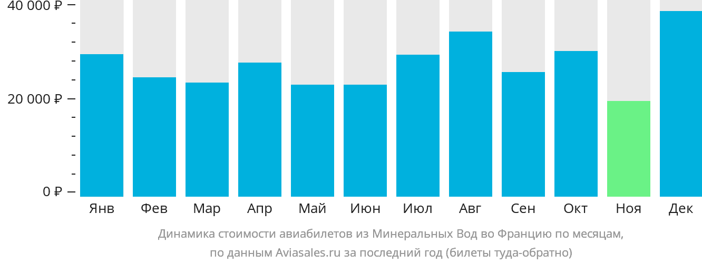 Динамика стоимости авиабилетов из Минеральных Вод во Францию по месяцам