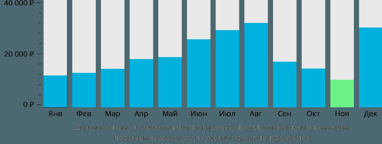 Динамика стоимости авиабилетов из Минеральных Вод в Великобританию по месяцам