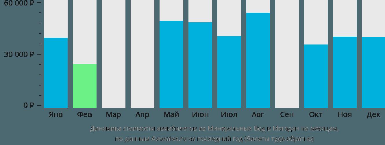 Динамика стоимости авиабилетов из Минеральных Вод в Магадан по месяцам