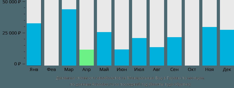Динамика стоимости авиабилетов из Минеральных Вод в Грузию по месяцам