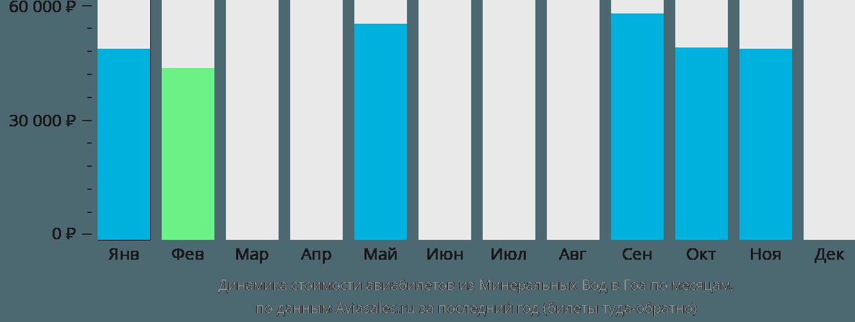 Динамика стоимости авиабилетов из Минеральных Вод в Гоа по месяцам