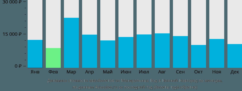 Динамика стоимости авиабилетов из Минеральных Вод в Нижний Новгород по месяцам