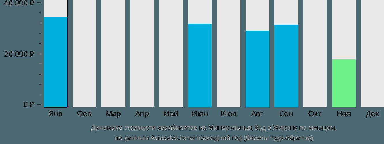 Динамика стоимости авиабилетов из Минеральных Вод в Жирону по месяцам