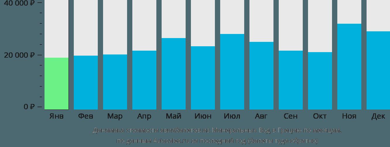 Динамика стоимости авиабилетов из Минеральных Вод в Грецию по месяцам