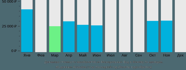 Динамика стоимости авиабилетов из Минеральных Вод в Женеву по месяцам