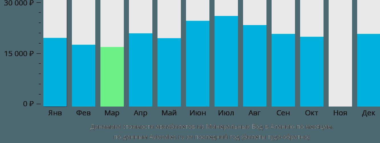 Динамика стоимости авиабилетов из Минеральных Вод в Аланию по месяцам