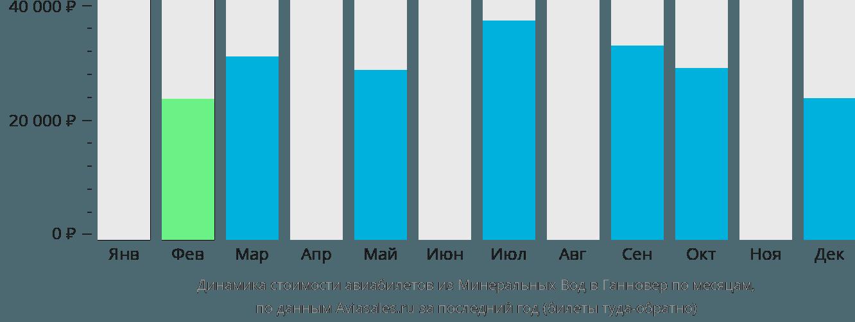 Динамика стоимости авиабилетов из Минеральных Вод в Ганновер по месяцам