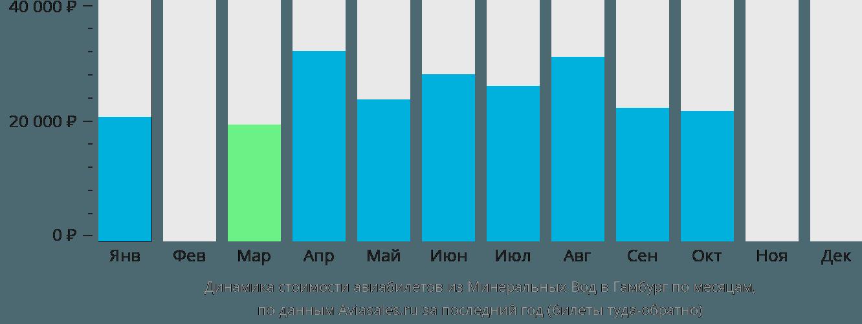 Динамика стоимости авиабилетов из Минеральных Вод в Гамбург по месяцам