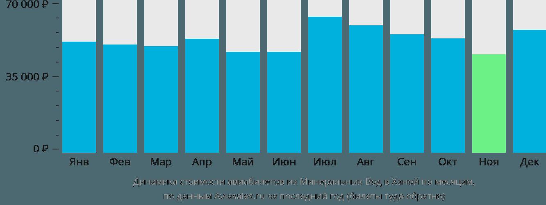 Динамика стоимости авиабилетов из Минеральных Вод в Ханой по месяцам